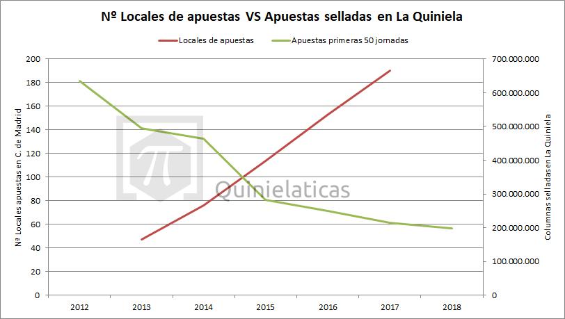 Tabla comparativa. Muestra el aumento de locales de apuestas en la Comunidad de Madrid y el descenso de las apuestas selladas en La Quiniela desde el año 2012 hasta el 2018